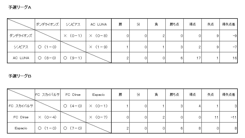 リーグ表2015